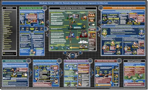 hyper v and failover clustering poster robert smit mvp blog