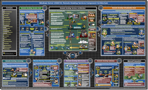 Hyper v and failover clustering poster the windows for Microsoft hyper v architecture
