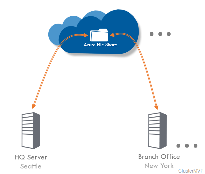 Step by Step Azure File Sync – on-premises file servers to