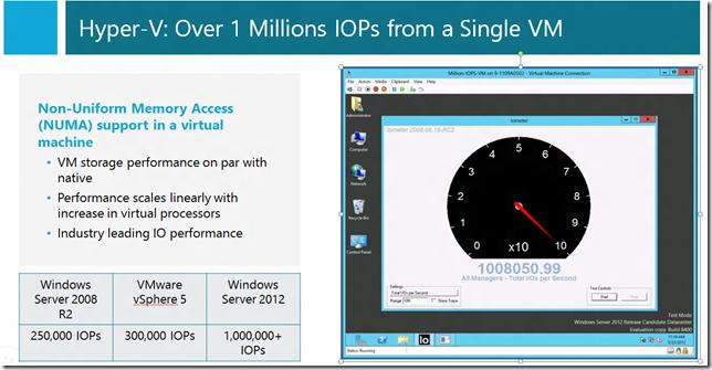 Hyper-V: Over 1 Millions IOPs from a Single VM