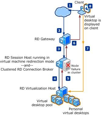 Remote desktop connection broker double login