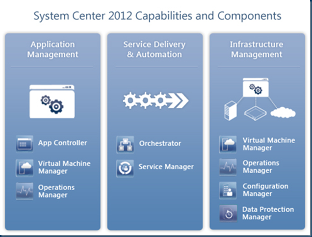 Infrastructure Planning And Design Guide For System Center 2012 Virtual Machine Manager Cloud