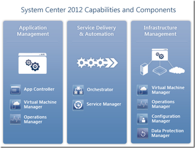 infrastructure planning and design guide for system center 2012 –  operations manager | robert smit mvp blog