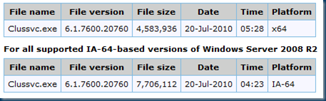 The Cluster service stops responding if you run backup applications in parallel in Windows Server 2008 R2