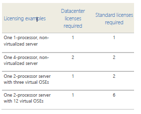 Windows Server 2012 Licensing Data Sheet | Software Defined Storage