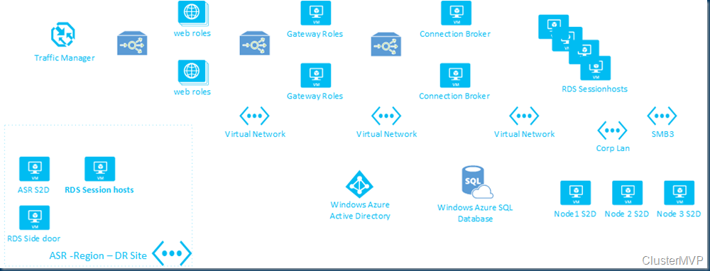 bad gateway connection azure