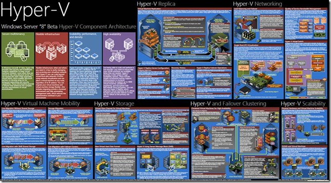 Windows Server 8 Beta Hyper-V Component Architecture Poster
