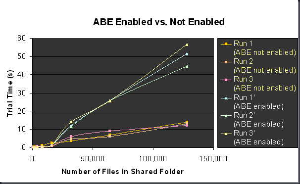 ABE not enabled