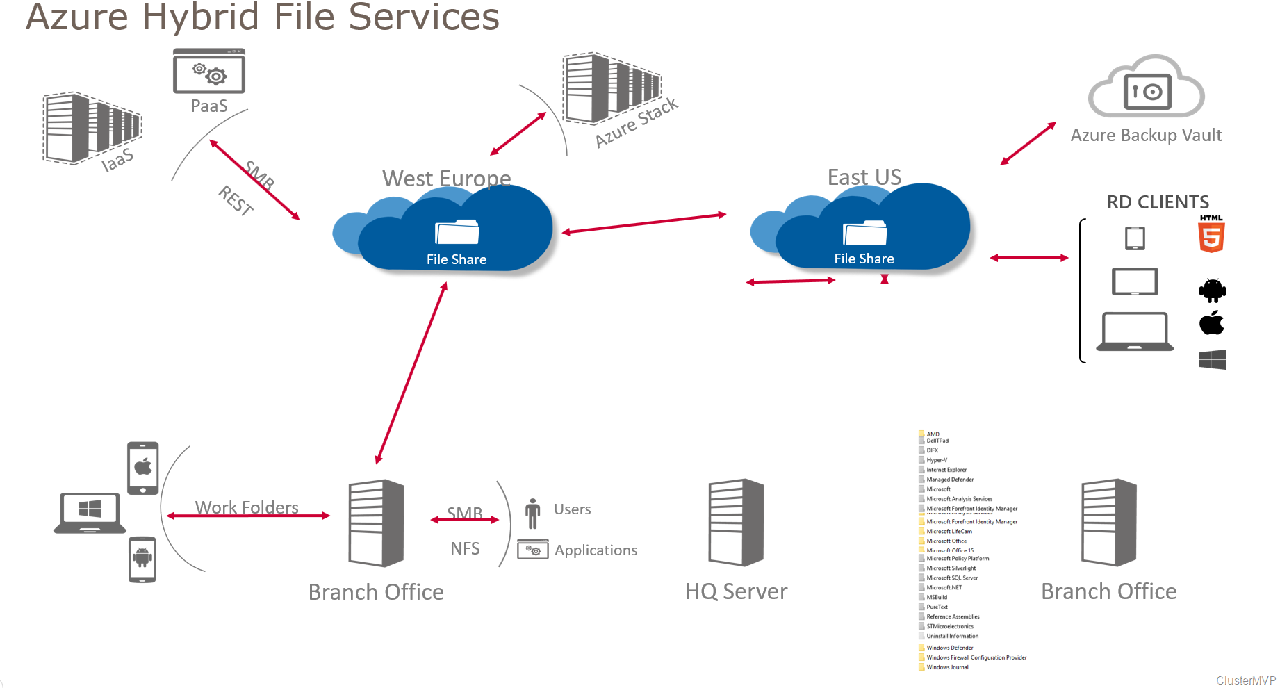 Extend you File server with Azure File Sync and Migrate with Windows